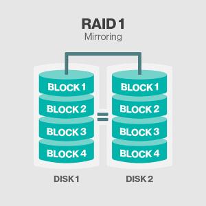 تکنولوژِی Raid  faragostar-co.com