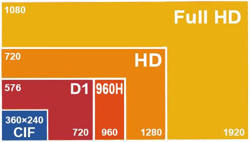 Image result for دوربین مدار بسته با رزولوشن 1080