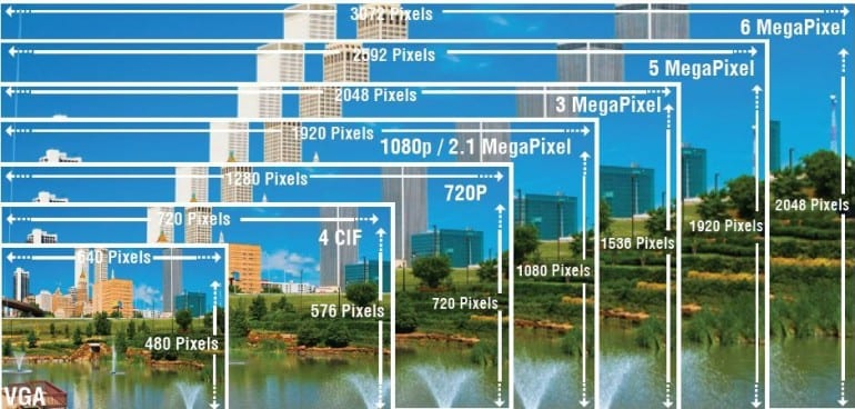 Image result for رزولوشن 1080 و 720 در دوربین مدار بسته