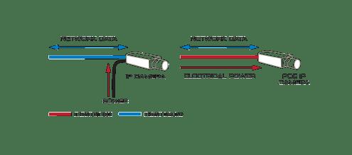 افزایش دهنده طول کابل شبکه