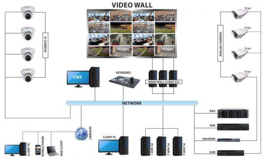 5 مرحله برای انتخاب مناسب ویدئو وال