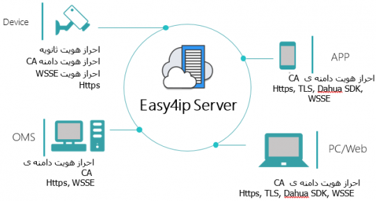 داهوا و معرفی نرم افزار Easy 4 IP