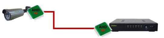فراگستر الکترونیک معرفی رزولوشن 1080N تکنولوژی AHD