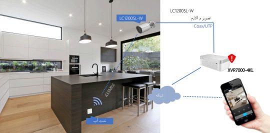 ترکیب  اینترنت اشیاء (IoT) و HDCVI در نسخه HDCVI 4.0  faragostar-co.com