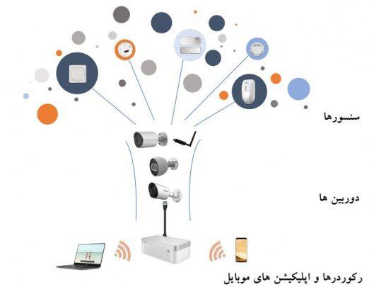 ترکیب (IoT) و HDCVI