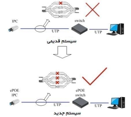 تکنولوژی e-PoE مکسرون