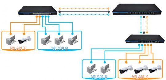 کاربرد VLAN در سامانه های حفاظتی  faragostar-co.com