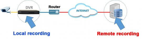 ضبط در فضای ابری در سیستم دوربین مدار بسته