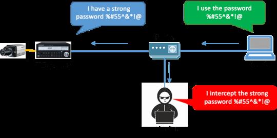 نحوه حفاظت از دوربین مدار بسته در برابر هکرها  faragostar-co.com