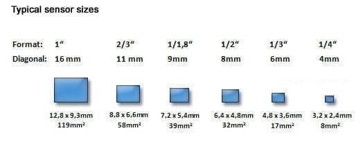 سنسور و اندازه پیکسل سنسورهای CCD و CMOS  faragostar-co.com