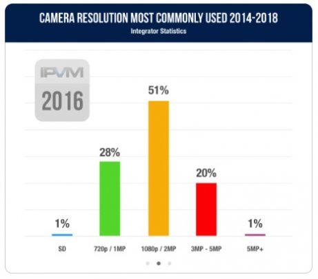 مروری بر تغییرات و پیشرفت های نظارت تصویری در سال 2019